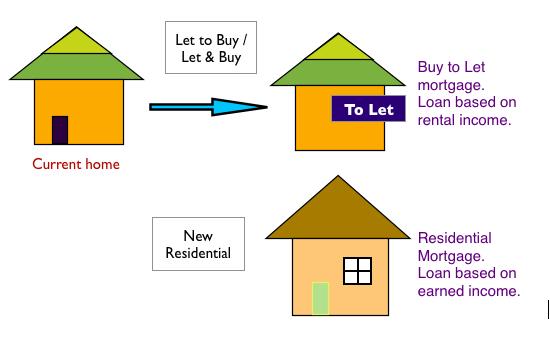 Let & buy