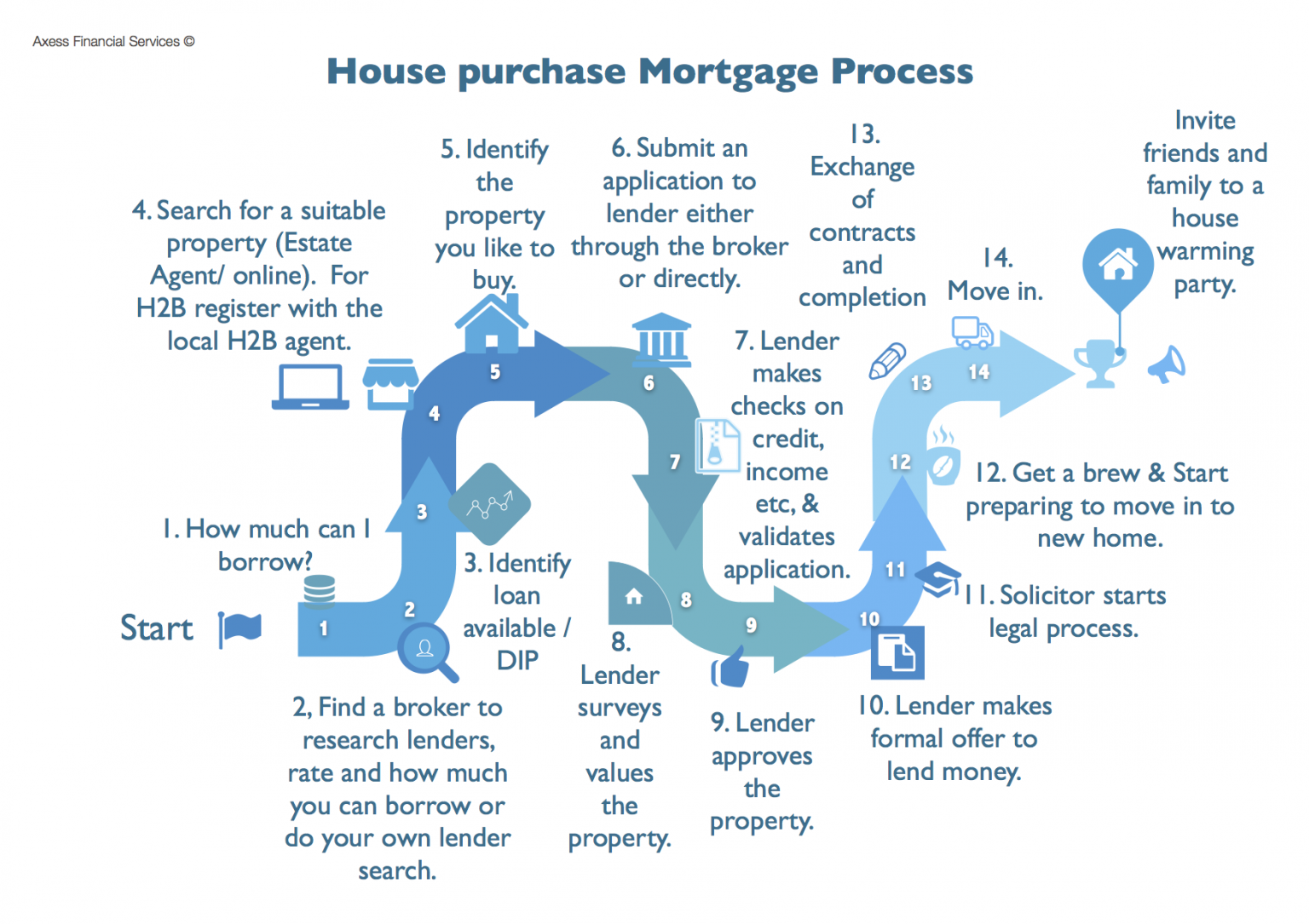 Image: road map to the mortgage process UK