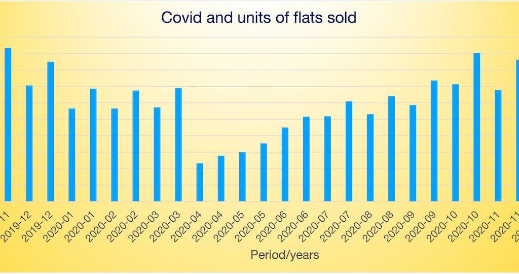 Graph of effect of covid on the number of flats sold in UK