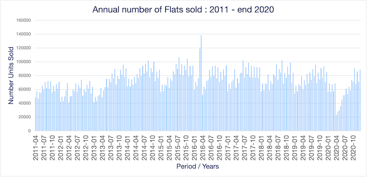 Graph of number of flats sold in the UK from 2011 - Dec 2020